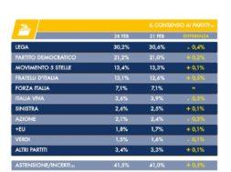 sondaggio_fratelli-italia-m5s