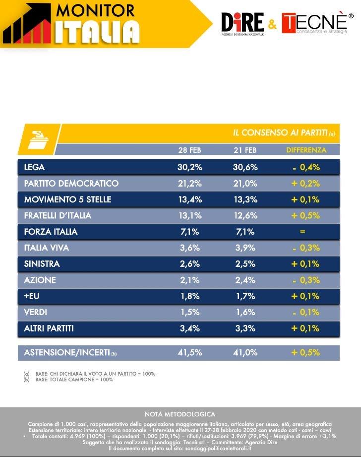 Sondaggio Dire/Tecnè: sale al 28, 3 la fiducia nel governo, cresce il Pd, Fratelli d'Italia ad un passo dal M5S