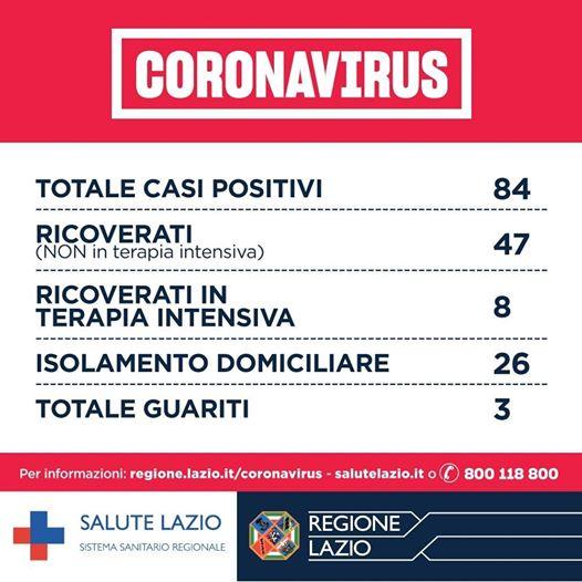 Coronavirus, salgono ad 84 i casi positivi nel Lazio