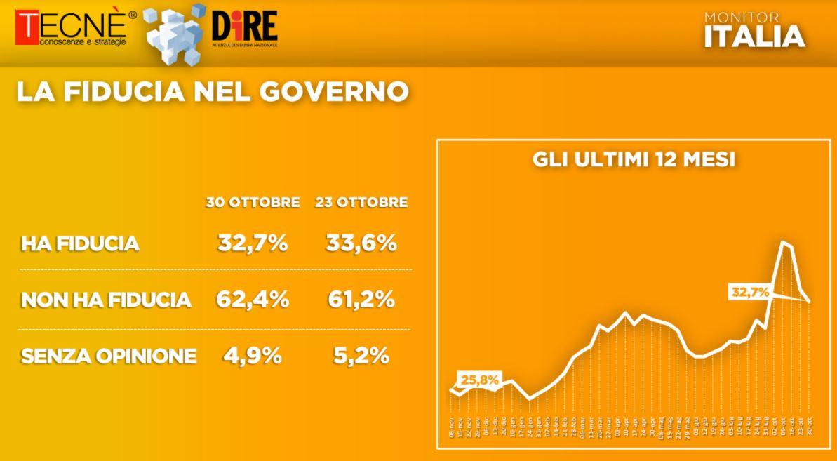 Effetto pandenia, sondaggio Tecnè/Agenzia Dire: cala  di un punto la fiducia nel governo, perdono Pd e Lega, guadagnano Fdi e Forza Italia