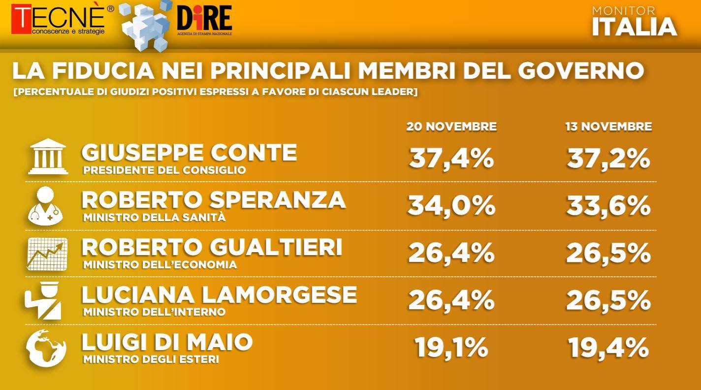 Sondaggio Tecnè/Dire: il 60% degli italiani al momento non si fida del vaccino, Conte e Speranza i preferiti del governo